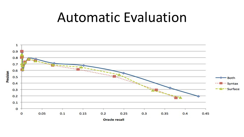 Automatic Evaluation