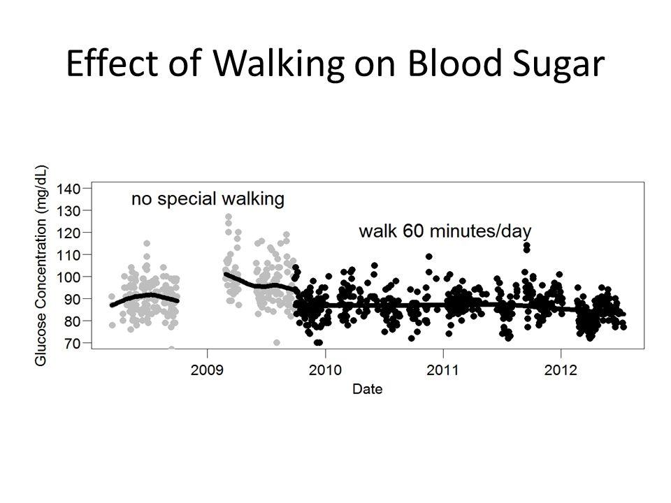 Effect of Walking on Blood Sugar