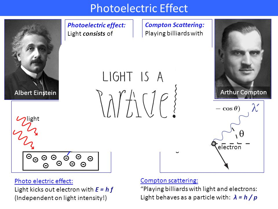 Photoelectric Effect Photoelectric effect: Light consists of quanta. (Nobelprize 1921) Compton Scattering: Playing billiards with light quanta. (Nobel