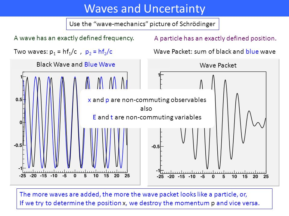 Waves and Uncertainty Wave Packet Use the wave-mechanics picture of Schrödinger Black Wave and Blue Wave A wave has an exactly defined frequency.