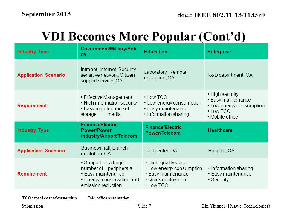 Lin Yingpei (Huawei Technologies) doc.: IEEE 802.11-13/1133r0 Submission September 2013 Slide 7 TCO: total cost of ownership OA: office automation Ind