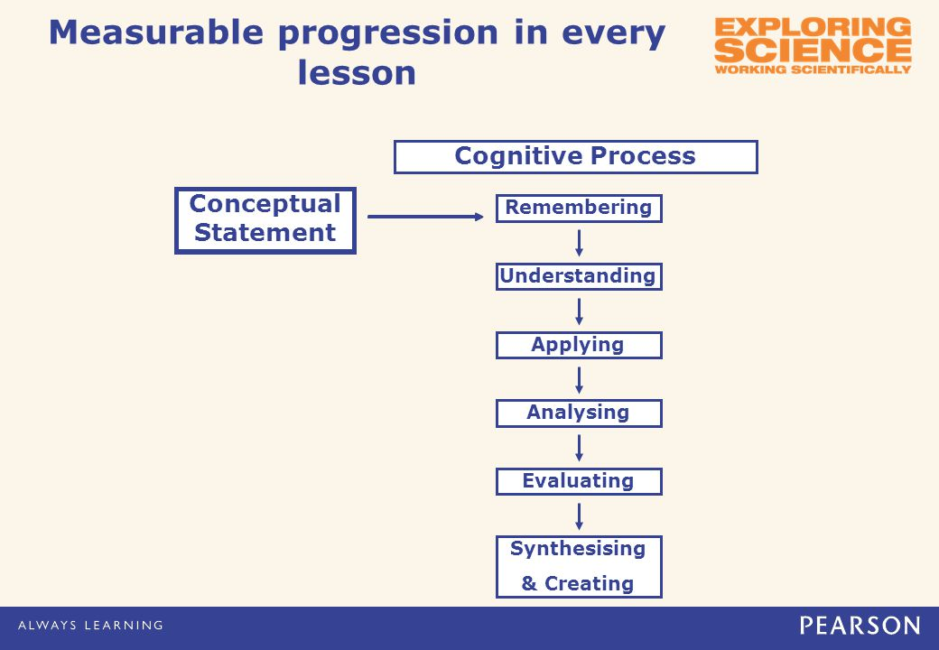 Measurable progression in every lesson Conceptual Statement Remembering Applying Analysing Evaluating Synthesising & Creating Conceptual Statement Understanding Conceptual Statement Cognitive Process