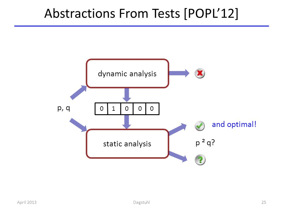 Abstractions From Tests [POPL'12] April 201325 p, q dynamic analysis p ² q p ² q.