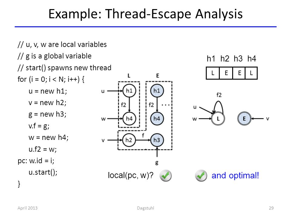 Example: Thread-Escape Analysis April 201329 L E E L h1 h2 h3 h4 and optimal! local(pc, w)? // u, v, w are local variables // g is a global variable /