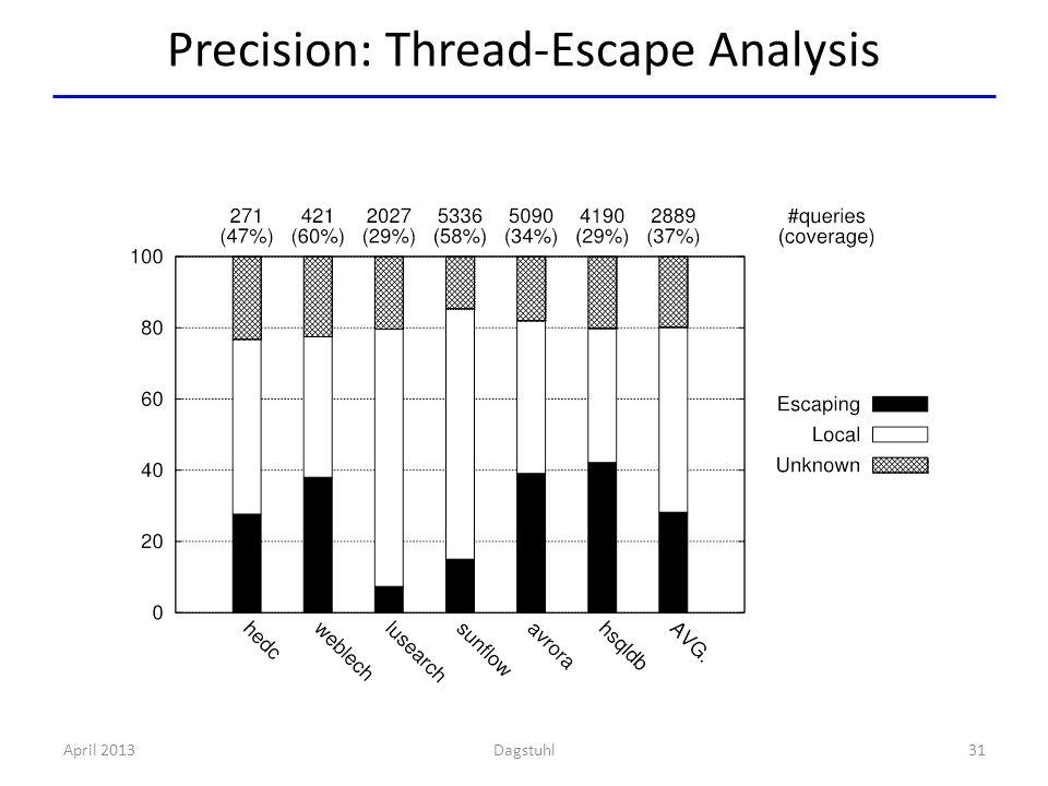 Precision: Thread-Escape Analysis April 201331Dagstuhl