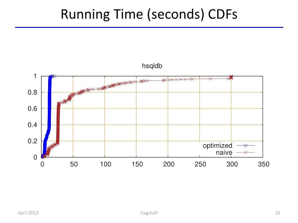 Running Time (seconds) CDFs 32April 2013Dagstuhl