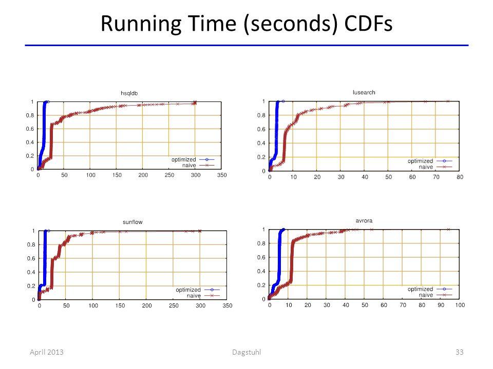 Running Time (seconds) CDFs 33April 2013Dagstuhl