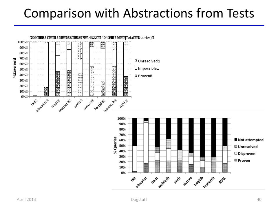 Comparison with Abstractions from Tests April 2013Dagstuhl40