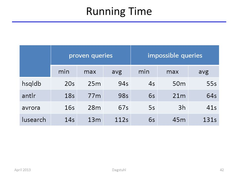 Running Time April 201342Dagstuhl proven queriesimpossible queries minmaxavgminmaxavg hsqldb20s25m94s4s50m55s antlr18s77m98s6s21m64s avrora16s28m67s5s3h41s lusearch14s13m112s6s45m131s