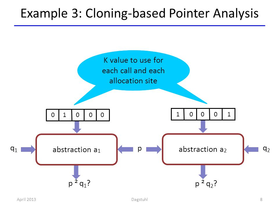 Example 3: Cloning-based Pointer Analysis April 20138 abstraction a 2 abstraction a 1 q1q1 p q2q2 K value to use for each call and each allocation site p ² q 1 .