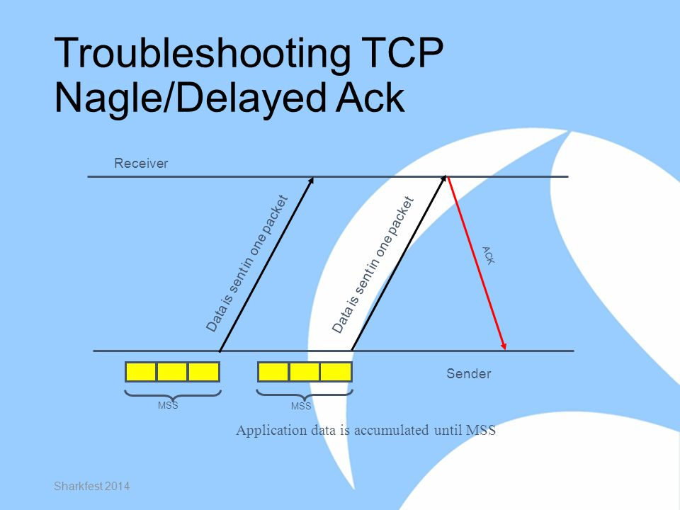 Troubleshooting TCP Nagle/Delayed Ack Sharkfest 2014 Receiver Sender MSS Data is sent in one packet MSS Application data is accumulated until MSS ACK