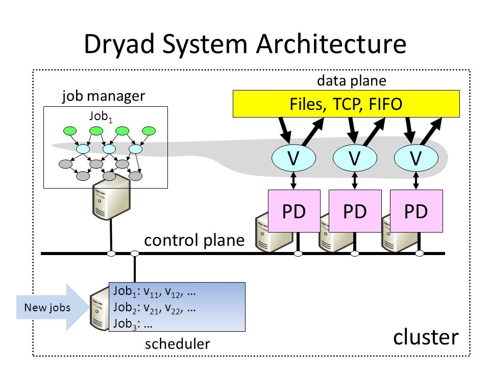 Dryad System Architecture Files, TCP, FIFO Job 1 data plane control plane PD V VV job manager cluster Job 1 : v 11, v 12, … Job 2 : v 21, v 22, … Job 3 : … scheduler New jobs