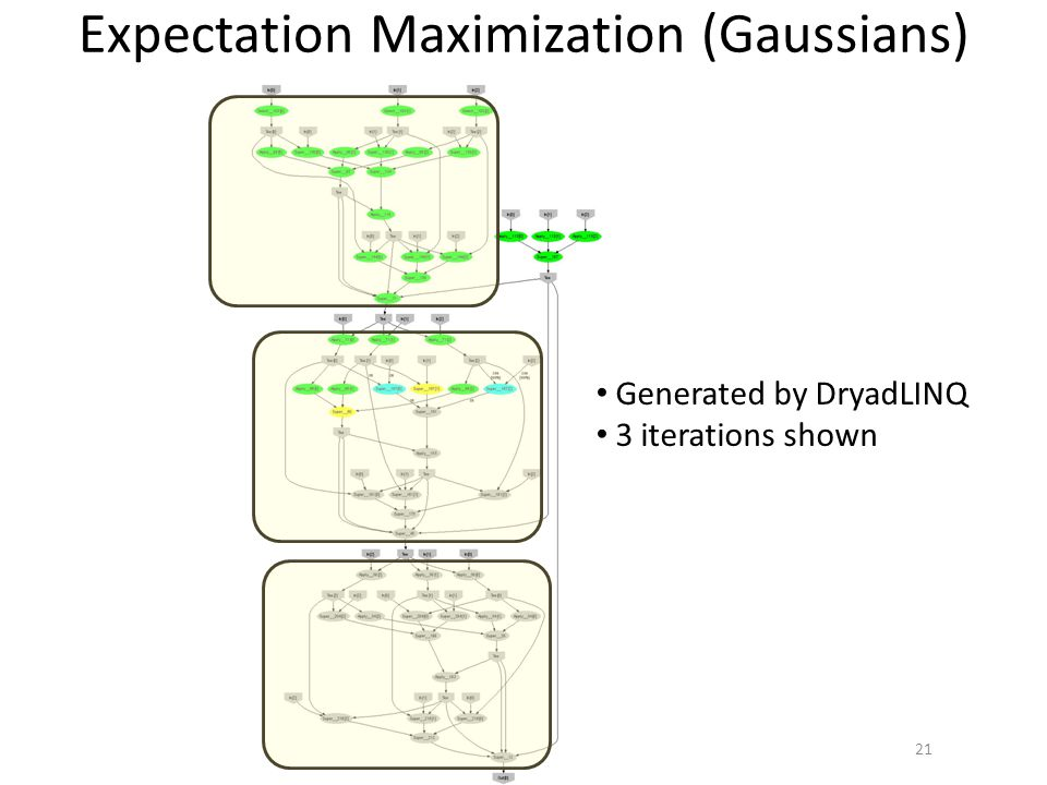 Expectation Maximization (Gaussians) 21 Generated by DryadLINQ 3 iterations shown