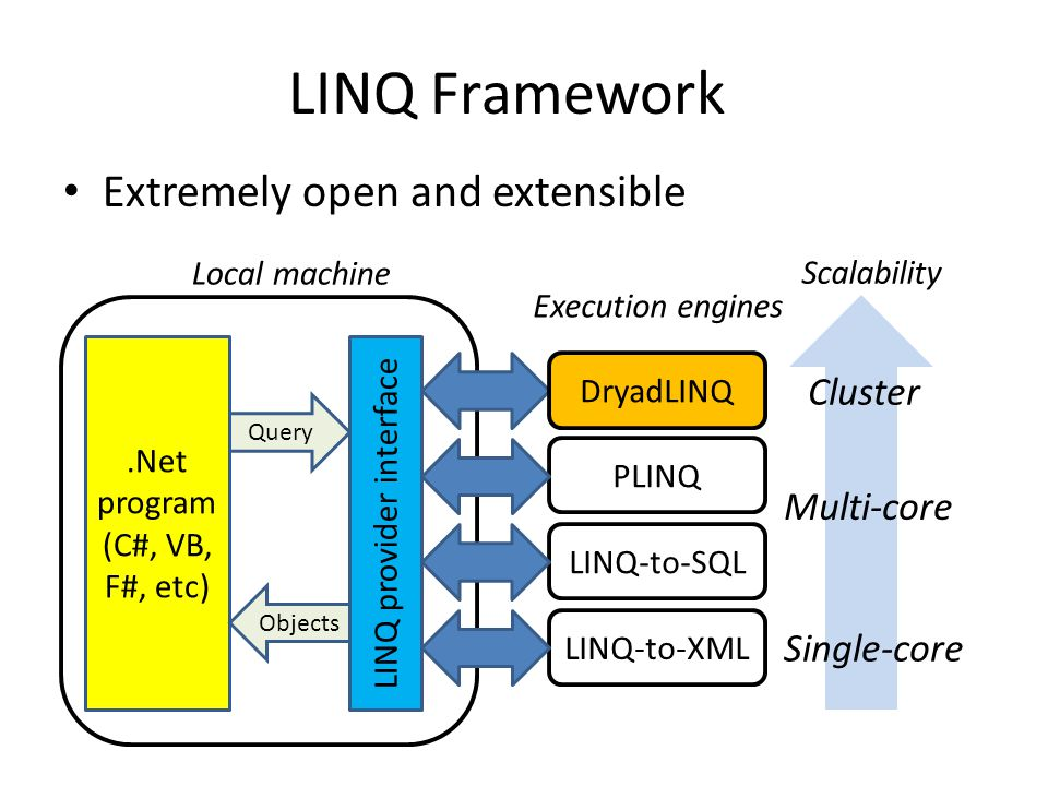 LINQ Framework PLINQ Local machine.Net program (C#, VB, F#, etc) Execution engines Query Objects LINQ-to-SQL DryadLINQ LINQ-to-XML LINQ provider interface Scalability Single-core Multi-core Cluster Extremely open and extensible