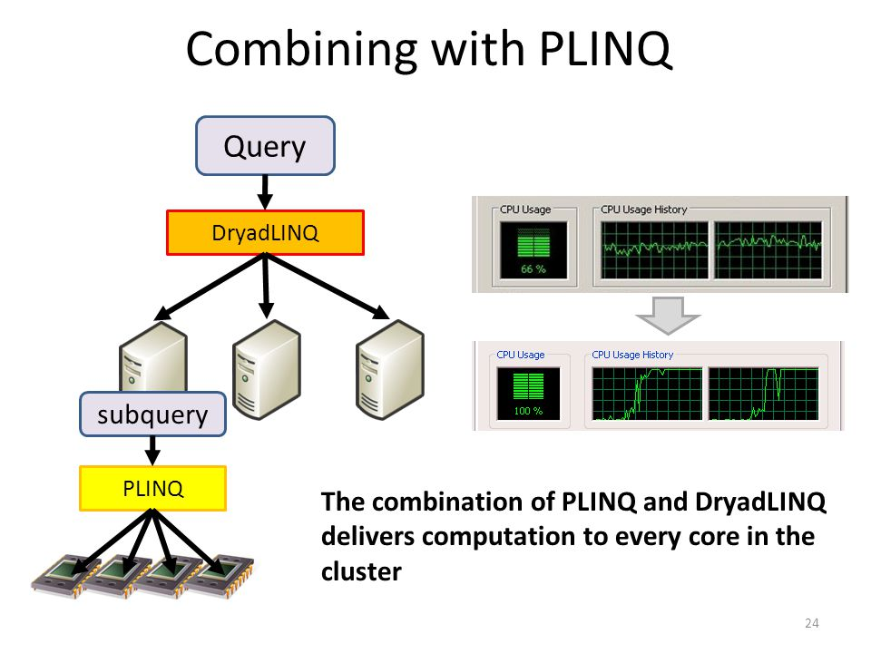 Combining with PLINQ 24 Query DryadLINQ PLINQ subquery The combination of PLINQ and DryadLINQ delivers computation to every core in the cluster