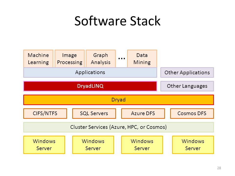 Image Processing Cosmos DFSSQL Servers Software Stack 28 Windows Server Cluster Services (Azure, HPC, or Cosmos) Azure DFS Dryad DryadLINQ Windows Server Other Languages CIFS/NTFS Machine Learning Graph Analysis Data Mining Applications … Other Applications