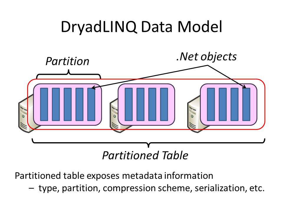 DryadLINQ Data Model Partition Partitioned Table.Net objects Partitioned table exposes metadata information – type, partition, compression scheme, serialization, etc.