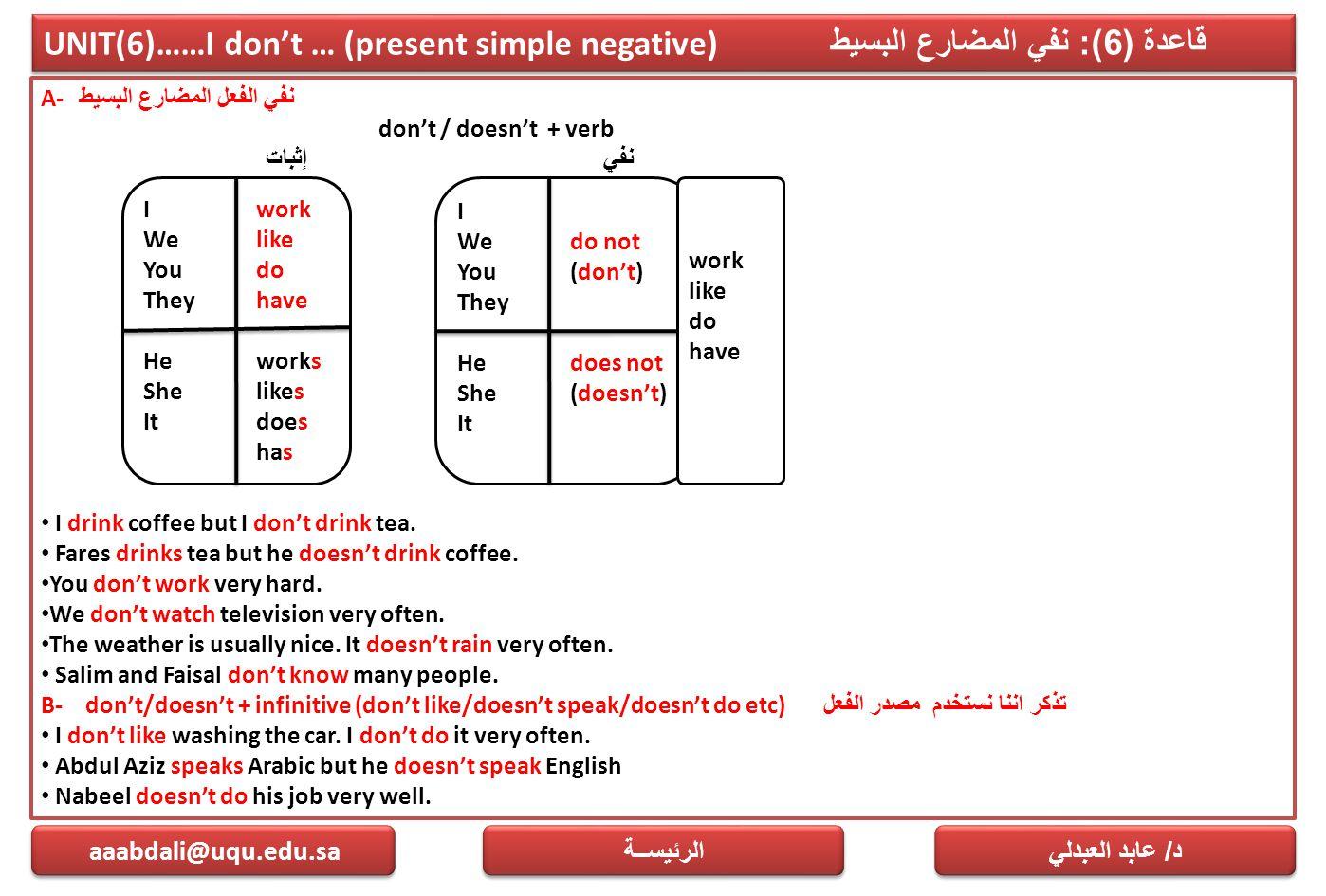 UNIT(6)……I don't … (present simple negative) قاعدة (6): نفي المضارع البسيط A- نفي الفعل المضارع البسيط don't / doesn't + verb إثباتنفي I drink coffee