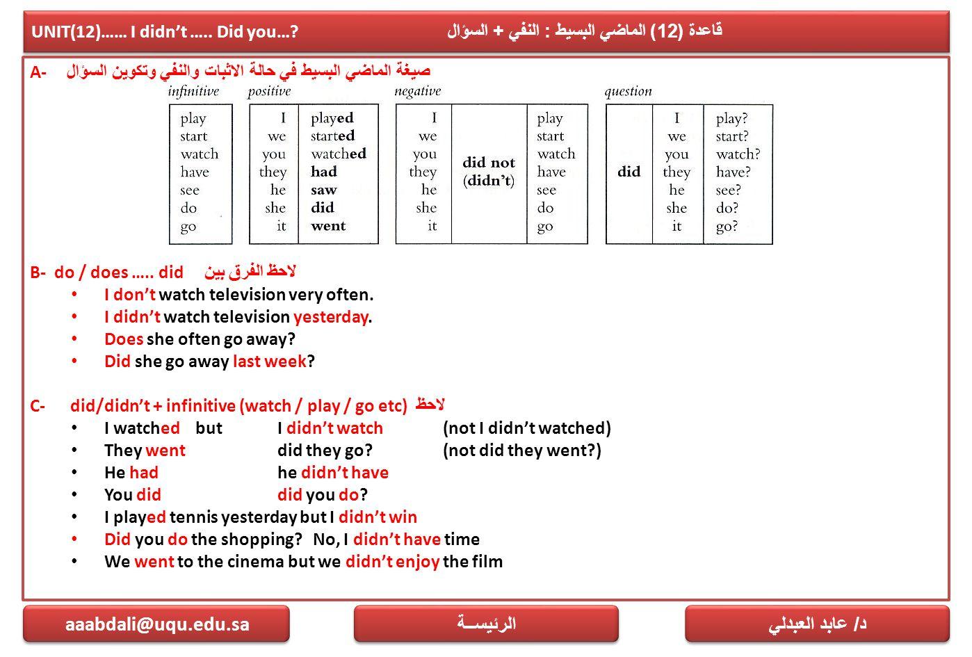 UNIT(12)…… I didn't ….. Did you…? قاعدة (12) الماضي البسيط : النفي + السؤال A- صيغة الماضي البسيط في حالة الاثبات والنفي وتكوين السؤال B- do / does ….