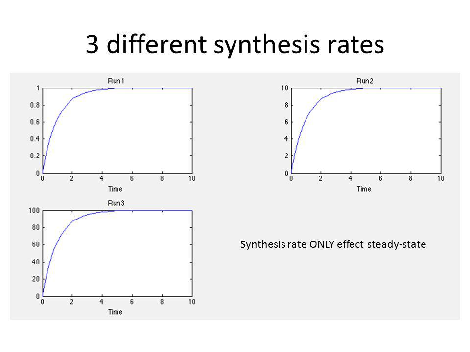 3 different synthesis rates Synthesis rate ONLY effect steady-state