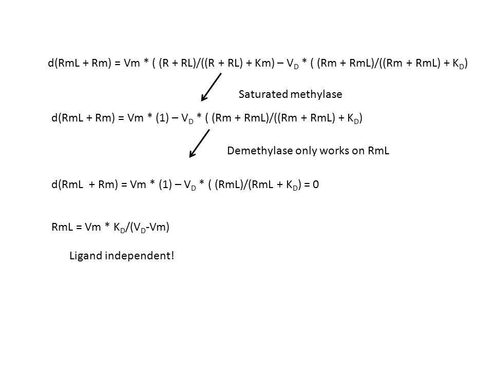 d(RmL + Rm) = Vm * ( (R + RL)/((R + RL) + Km) – V D * ( (Rm + RmL)/((Rm + RmL) + K D ) d(RmL + Rm) = Vm * (1) – V D * ( (Rm + RmL)/((Rm + RmL) + K D ) Saturated methylase d(RmL + Rm) = Vm * (1) – V D * ( (RmL)/(RmL + K D ) = 0 Demethylase only works on RmL RmL = Vm * K D /(V D -Vm) Ligand independent!