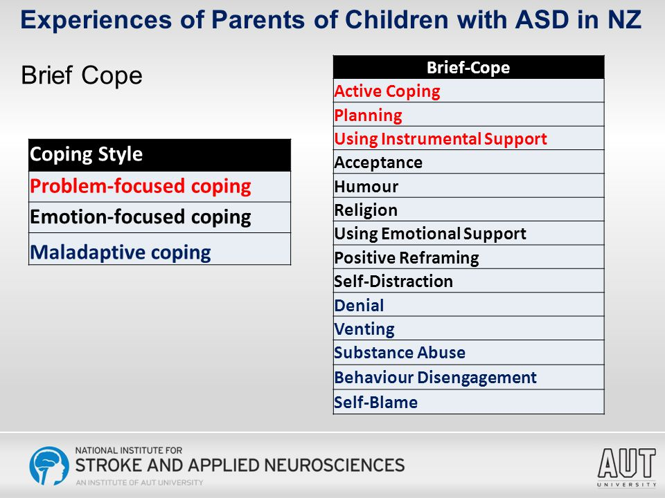 Brief Cope Experiences of Parents of Children with ASD in NZ Brief-Cope Active Coping Planning Using Instrumental Support Acceptance Humour Religion Using Emotional Support Positive Reframing Self-Distraction Denial Venting Substance Abuse Behaviour Disengagement Self-Blame Coping Style Problem-focused coping Emotion-focused coping Maladaptive coping