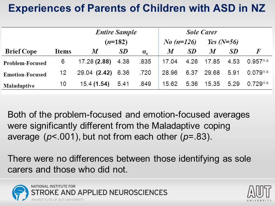 Both of the problem-focused and emotion-focused averages were significantly different from the Maladaptive coping average (p<.001), but not from each other (p=.83).