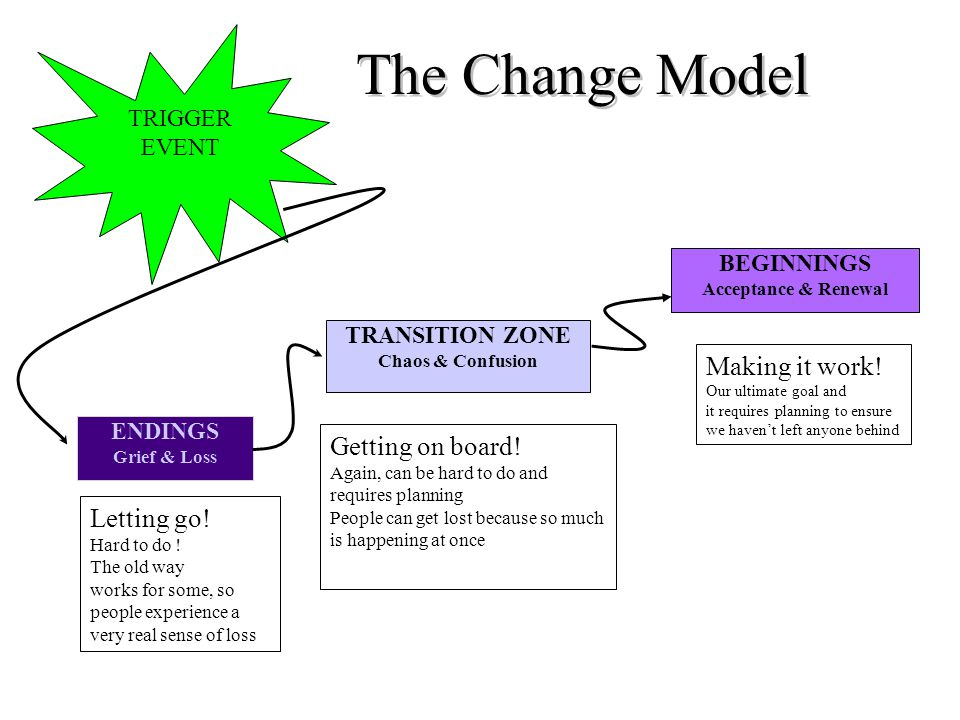 The Change Model TRIGGER EVENT ENDINGS Grief & Loss TRANSITION ZONE Chaos & Confusion BEGINNINGS Acceptance & Renewal Letting go.