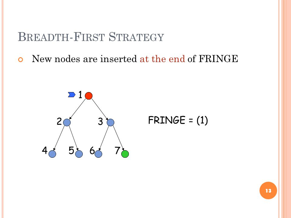 B READTH -F IRST S TRATEGY New nodes are inserted at the end of FRINGE 13 23 45 1 67 FRINGE = (1)