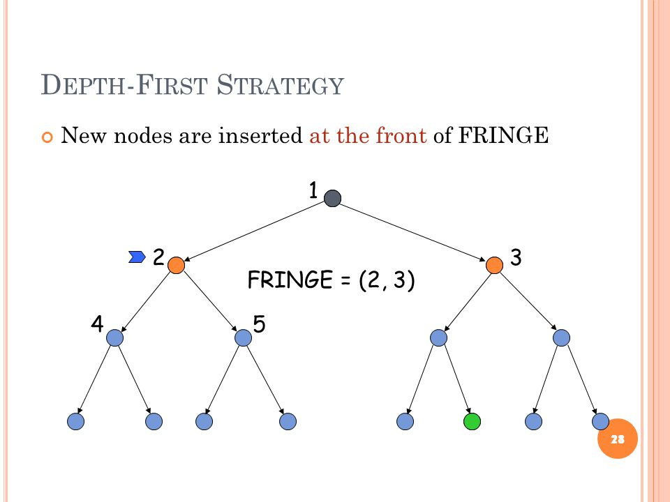 D EPTH -F IRST S TRATEGY New nodes are inserted at the front of FRINGE 28 1 23 45 FRINGE = (2, 3)