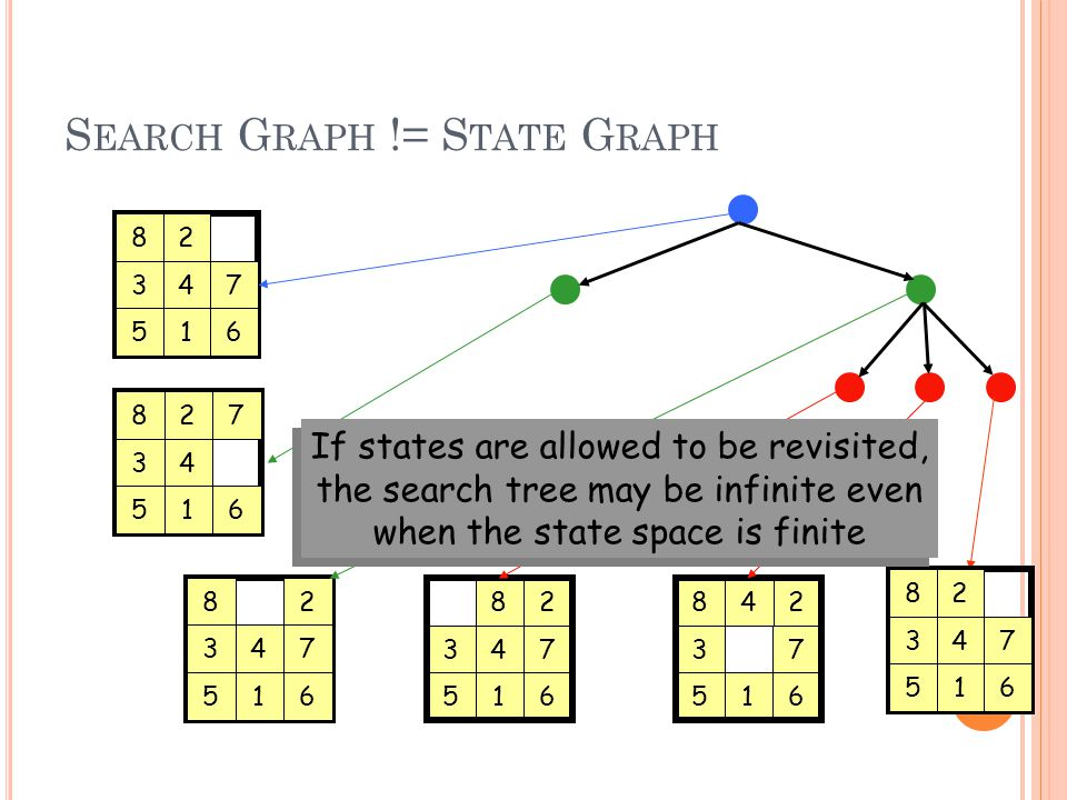 S EARCH G RAPH != S TATE G RAPH 6 8 3 5 2 47 16 8 3 5 2 47 16 8 3 5 2 4 7 16 8 3 5 2 47 16 8 3 5 24 7 16 8 3 5 2 47 16 If states are allowed to be revisited, the search tree may be infinite even when the state space is finite If states are allowed to be revisited, the search tree may be infinite even when the state space is finite