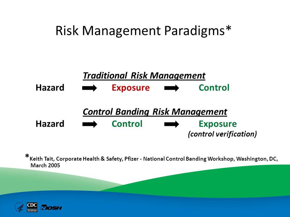 Risk Management Paradigms* Traditional Risk Management Hazard Exposure Control Control Banding Risk Management Hazard Control Exposure (control verifi