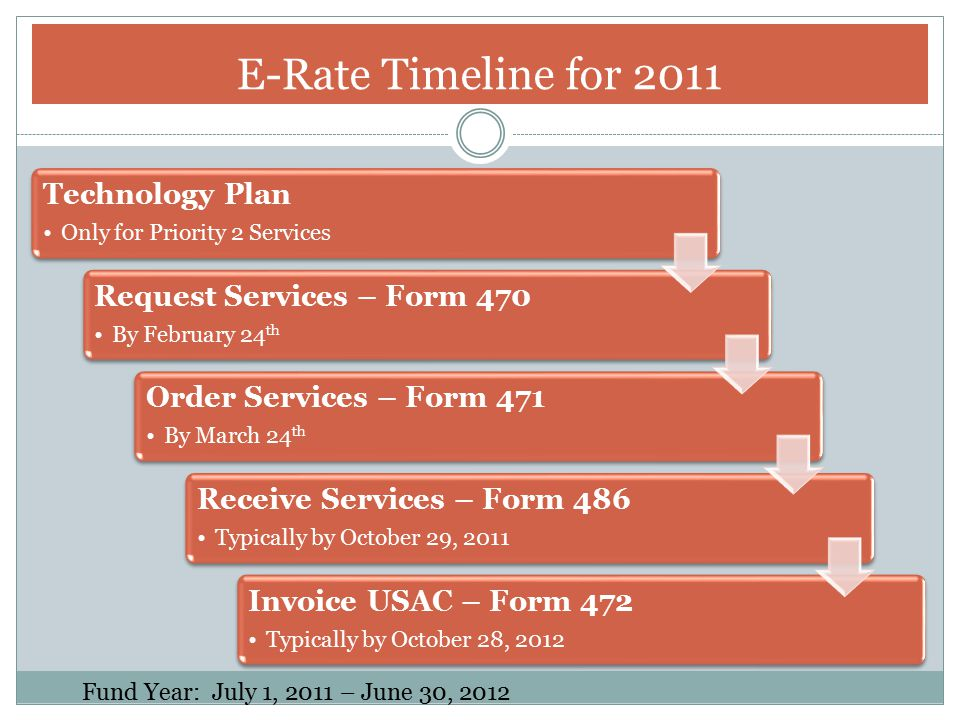 Requirements for FY 2011 and beyond: No longer required for Priority One Services; Telecommunications and Internet Access Required for Priority Two Services; Internal Connections and Basic Maintenance Four required elements: Clear Goals, Needs Assessment, Staff Development, Evaluation Technology Plan