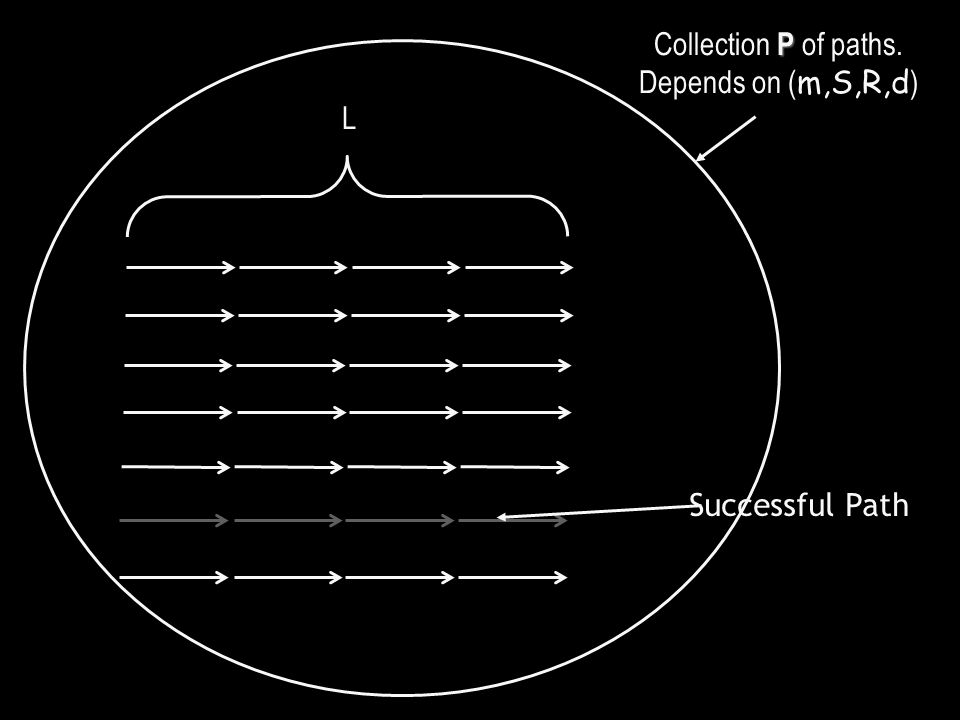 L P Collection P of paths. Depends on ( m,S,R,d ) Successful Path
