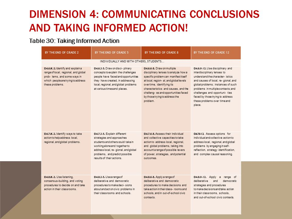 DIMENSION 4: COMMUNICATING CONCLUSIONS AND TAKING INFORMED ACTION! Table 30: Taking Informed Action BY THE END OF GRADE 2 BY THE END OF GRADE 5 BY THE