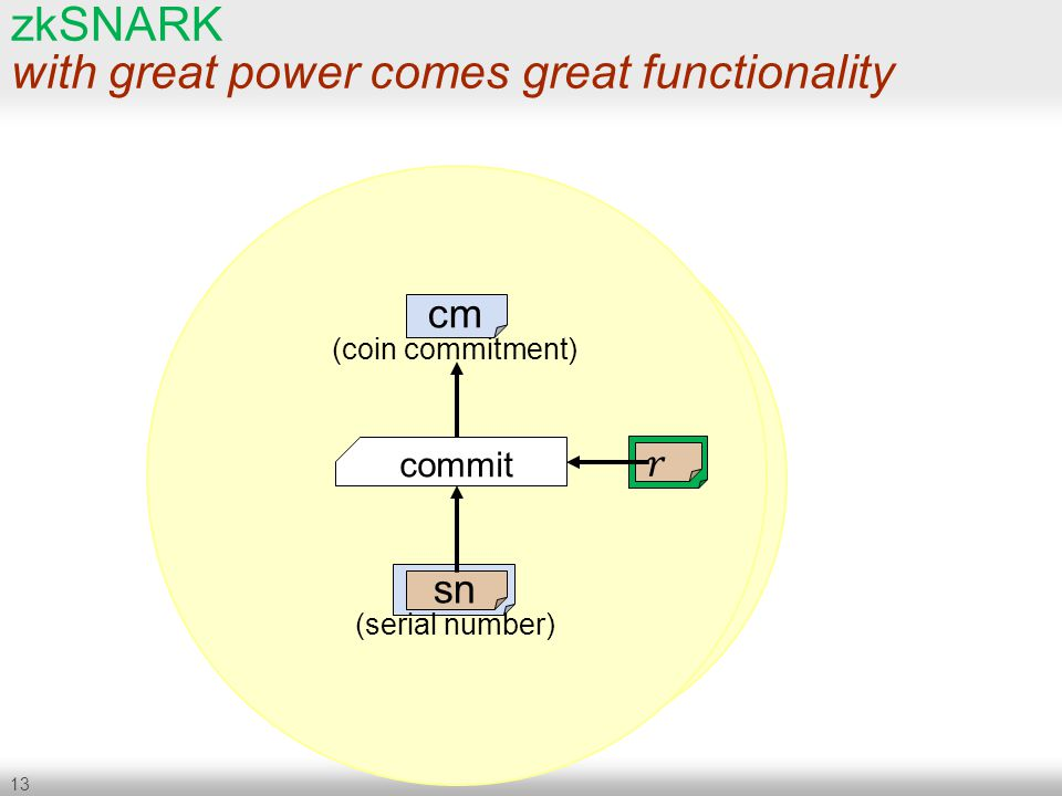 13 zkSNARK with great power comes great functionality commit