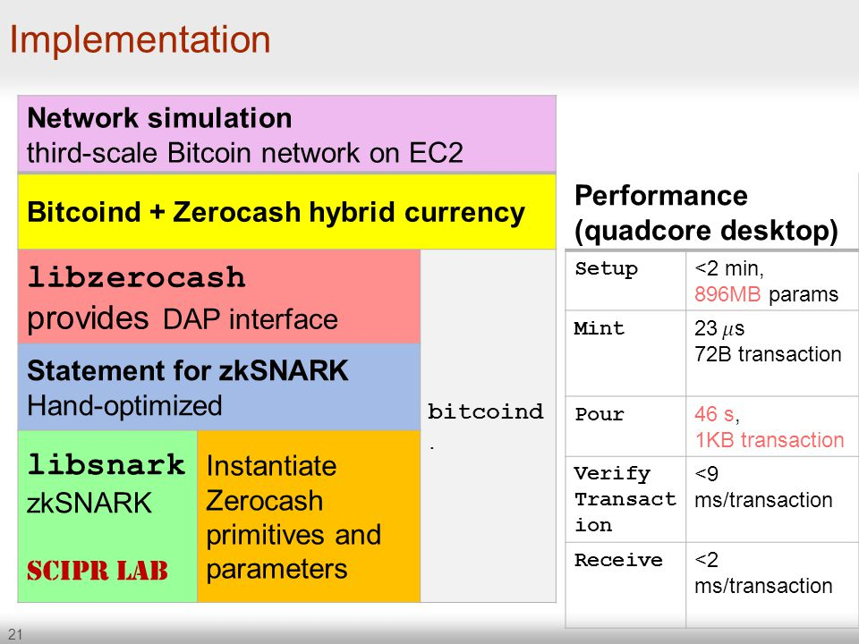 21 Implementation Network simulation third-scale Bitcoin network on EC2 Bitcoind + Zerocash hybrid currency libzerocash provides DAP interface bitcoin