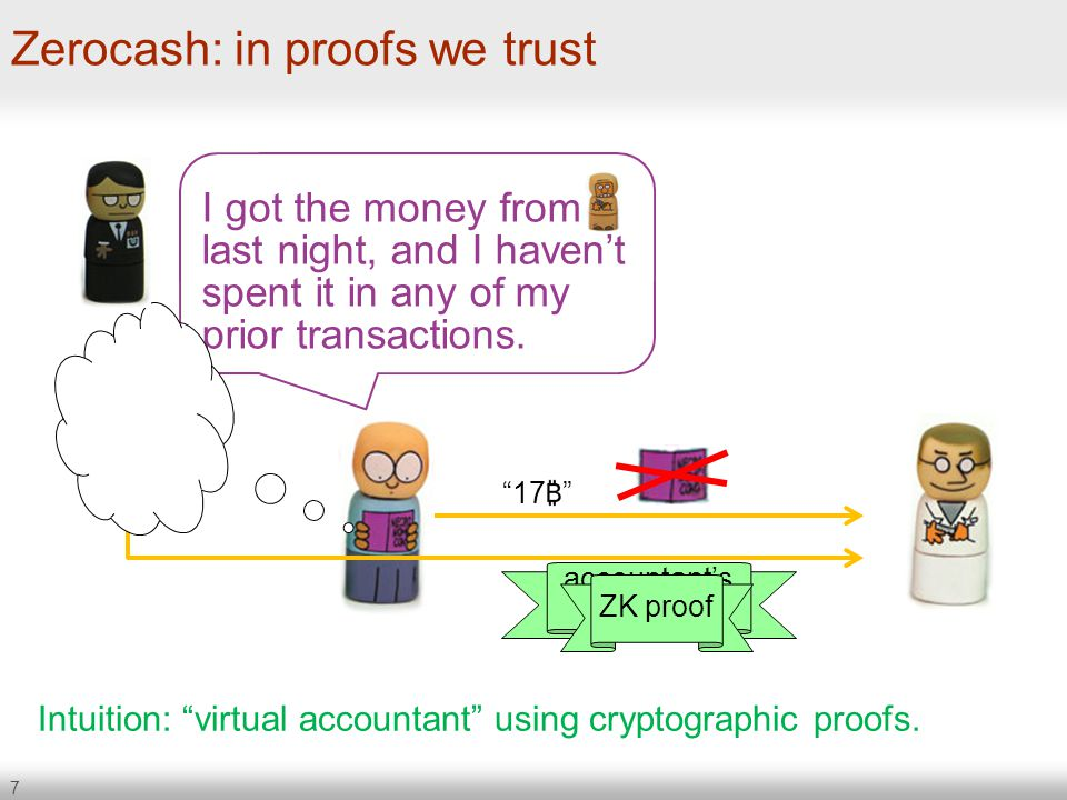 "7 Zerocash: in proofs we trust Intuition: ""virtual accountant"" using cryptographic proofs. I got the money from last night, and I haven't spent it in"