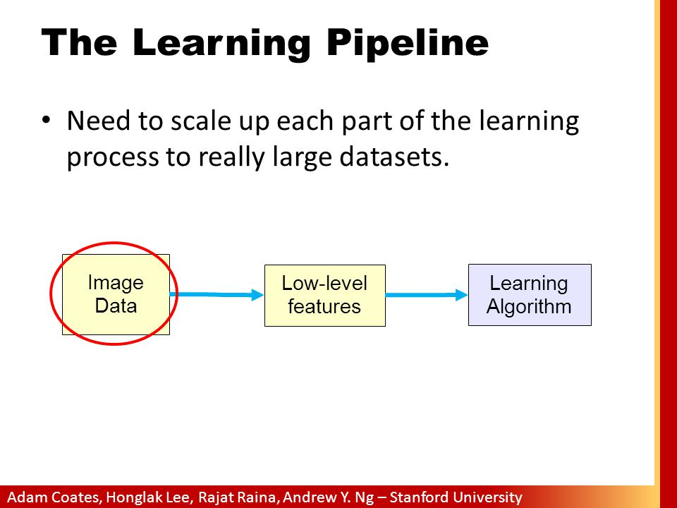 Adam Coates, Honglak Lee, Rajat Raina, Andrew Y. Ng – Stanford University The Learning Pipeline Image Data Learning Algorithm Low-level features Need