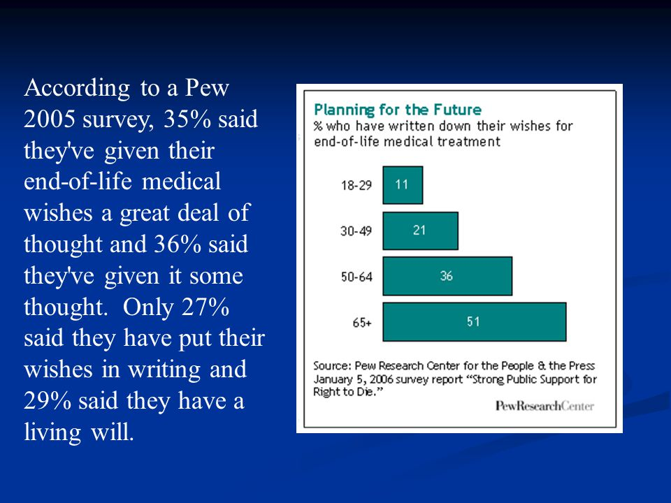 According to a Pew 2005 survey, 35% said they've given their end-of-life medical wishes a great deal of thought and 36% said they've given it some tho
