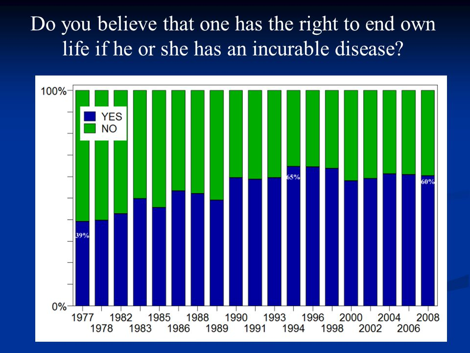 Do you believe that one has the right to end own life if he or she has an incurable disease?