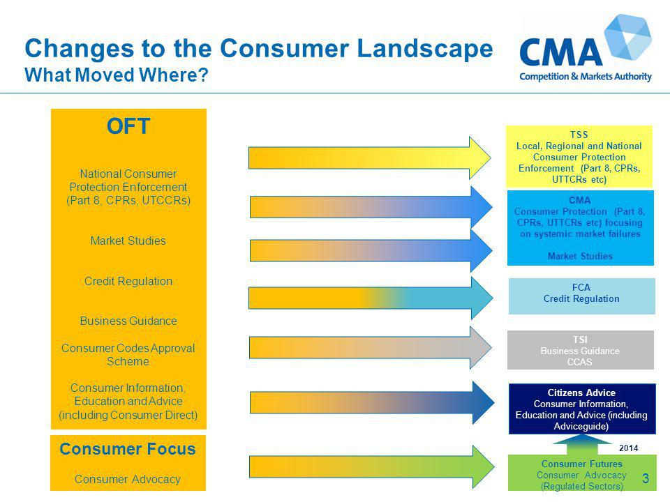 Changes to the Consumer Landscape What Moved Where? 3 Consumer Futures Consumer Advocacy (Regulated Sectors) OFT National Consumer Protection Enforcem