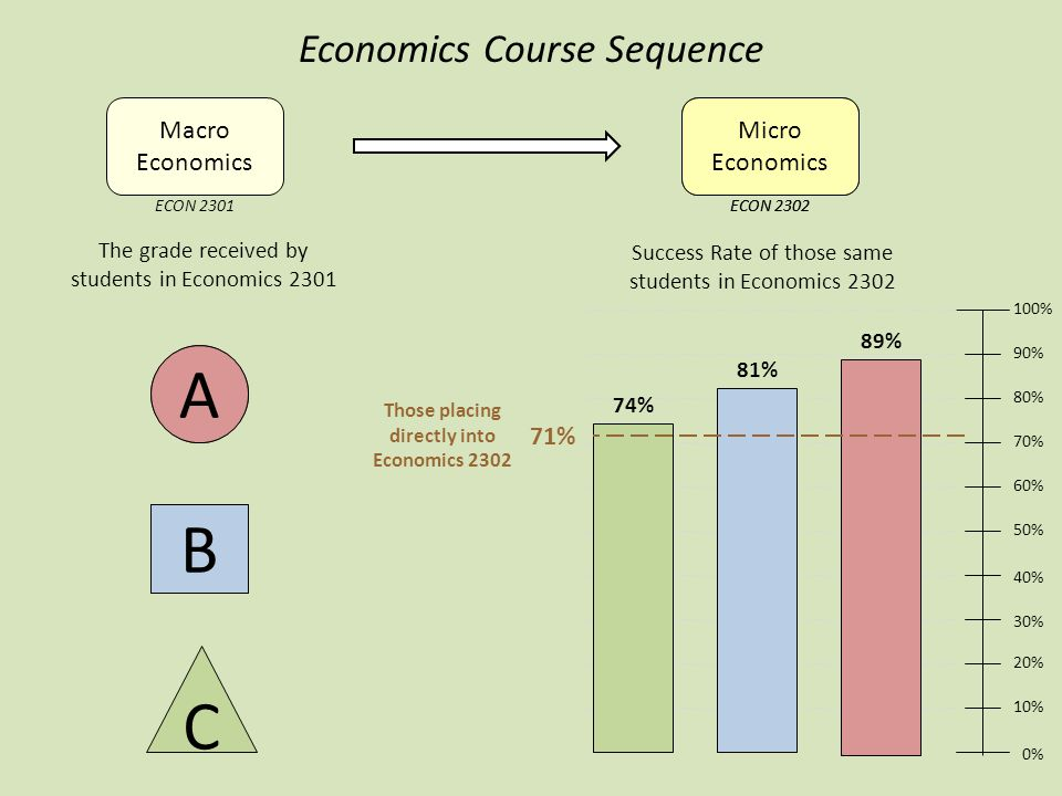 A B C The grade received by students in Economics 2301 Macro Economics Micro Economics 0% 10% 20% 30% 40% 50% 60% 70% 80% 90% 100% Success Rate of those same students in Economics 2302 74% 81% 89% Economics Course Sequence ECON 2301ECON 2302 Micro Economics ECON 2302 B A Those placing directly into Economics 2302 71%