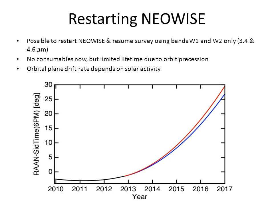 Restarting NEOWISE Possible to restart NEOWISE & resume survey using bands W1 and W2 only (3.4 & 4.6  m) No consumables now, but limited lifetime due to orbit precession Orbital plane drift rate depends on solar activity