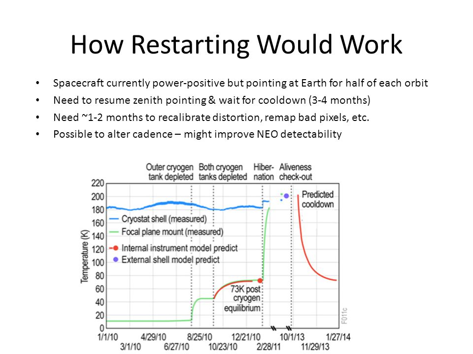 How Restarting Would Work Spacecraft currently power-positive but pointing at Earth for half of each orbit Need to resume zenith pointing & wait for cooldown (3-4 months) Need ~1-2 months to recalibrate distortion, remap bad pixels, etc.