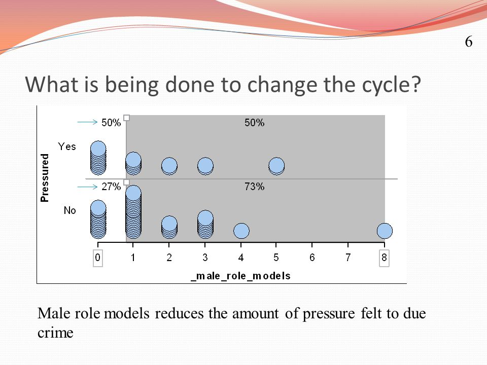 What is being done to change the cycle? Male role models reduces the amount of pressure felt to due crime 6