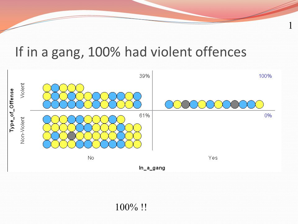 If in a gang, 100% had violent offences 1 100% !!