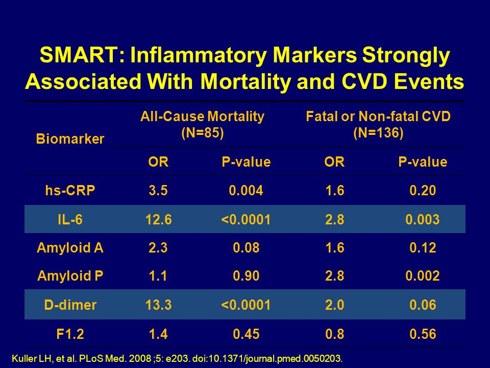 SMART: Inflammatory Markers Strongly Associated With Mortality and CVD Events Biomarker All-Cause Mortality (N=85) Fatal or Non-fatal CVD (N=136) ORP-