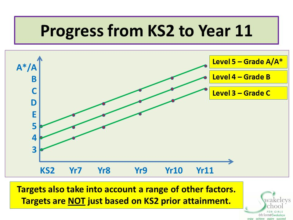 Progress from KS2 to Year 11 A*/A B C D E 5 4 3 KS2Yr7 Yr8 Yr9 Yr10 Yr11 Level 5 – Grade A/A* Level 4 – Grade B Level 3 – Grade C Targets also take in