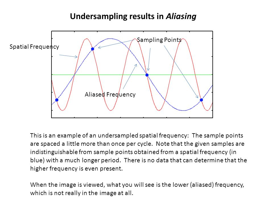Undersampling results in Aliasing Spatial Frequency Sampling Points Aliased Frequency This is an example of an undersampled spatial frequency: The sam